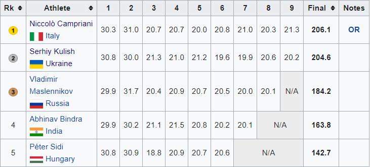 Задовго до Білодід. Якими були перші медалі українців на Олімпійських іграх? - изображение 3
