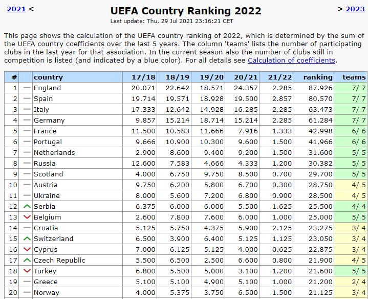 Таблиця коефіцієнтів УЄФА. Ще не розігнались – а уже без колеса - изображение 1