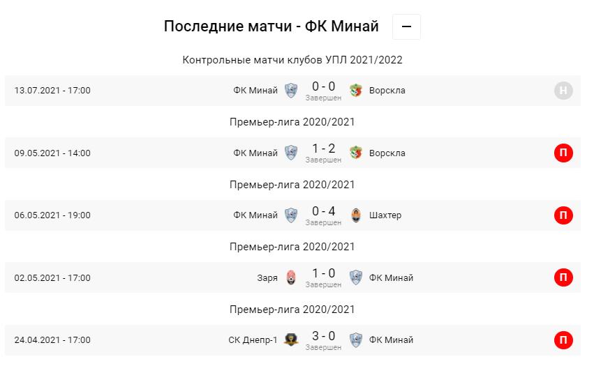 Минай - Олександрія. Анонс та прогноз матчу УПЛ на 31.07.2021 - изображение 2