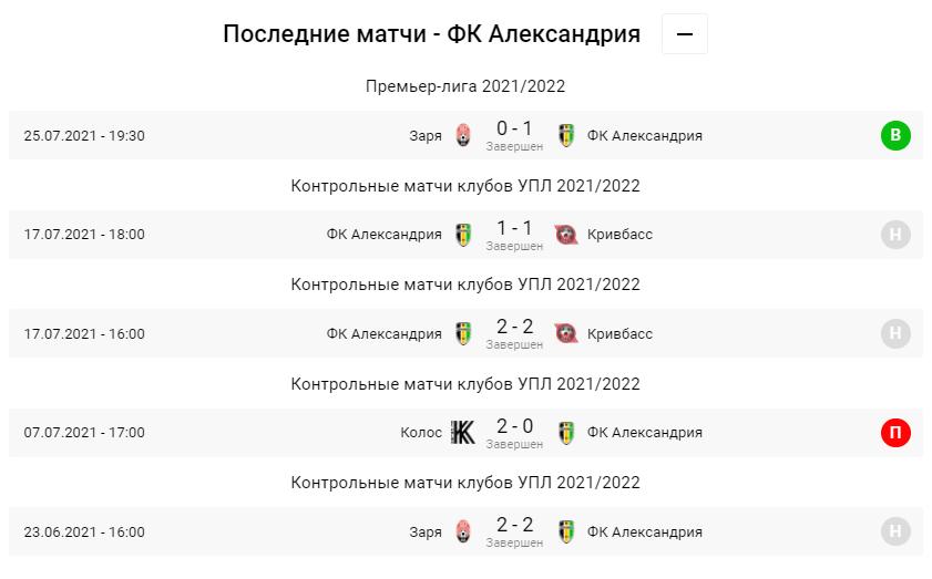 Минай - Олександрія. Анонс та прогноз матчу УПЛ на 31.07.2021 - изображение 3