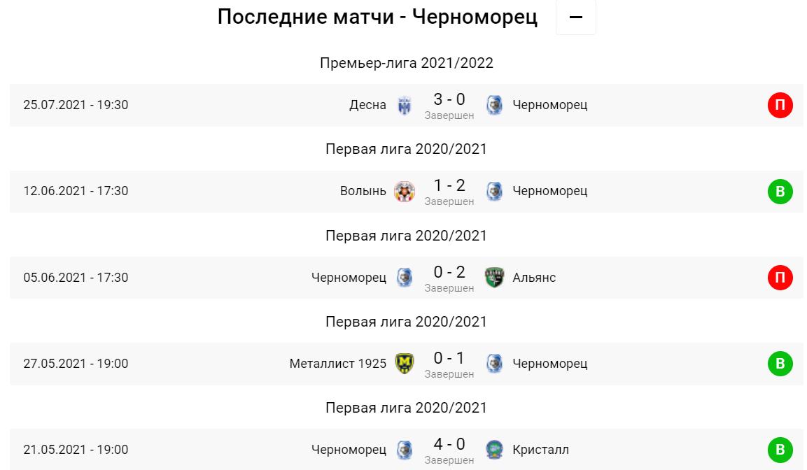Черноморец - Днепр-1. Анонс и прогноз на матч УПЛ - изображение 1