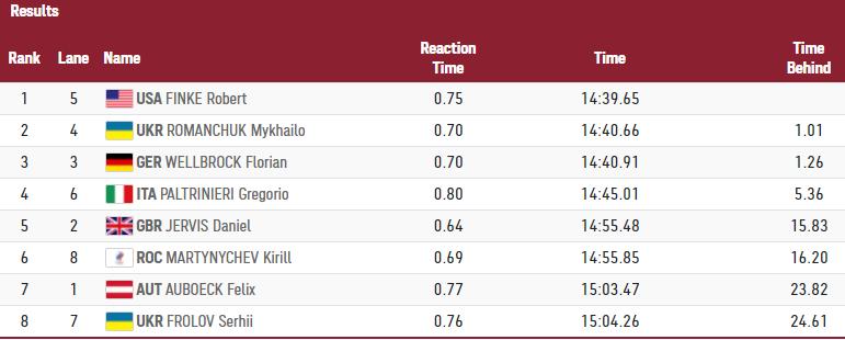 Олимпиада 2020. Михаил Романчук - серебряный призер в заплыве на 1500 метров - изображение 1