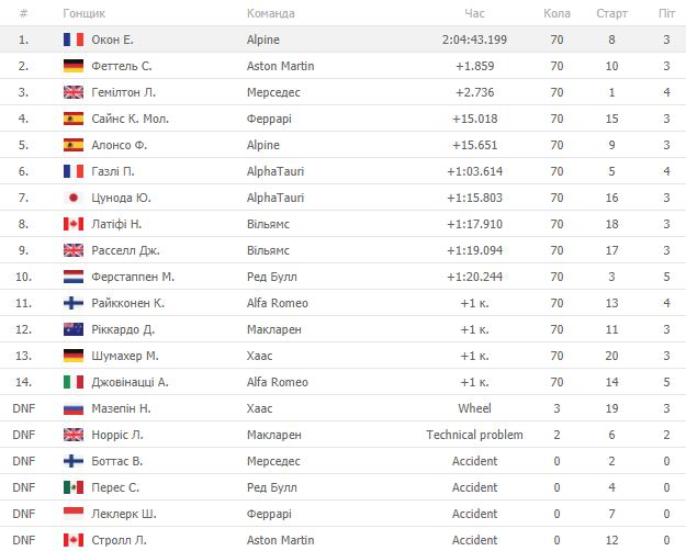 Формула-1. Окон побеждает в гонке Гран-при Венгрии, Феттель - второй - изображение 1