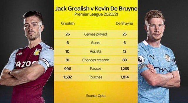 Почему Манчестер Сити заплатил 100 миллионов фунтов за Джека Грилиша - изображение 2