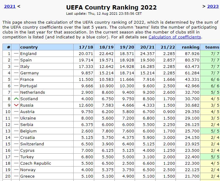 Таблиця коефіцієнтів УЄФА. Шотландія обходить Росію, втрати України не критичні - изображение 1