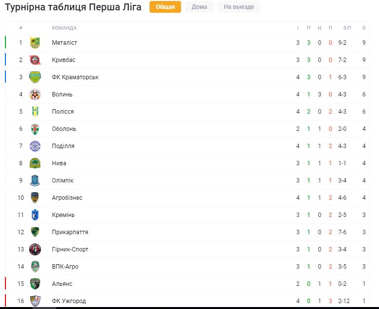 """Что посмотреть в субботу в Первой лиге: лидеры - в гостях, бои сельских команд и """"зеленых"""" - изображение 1"""
