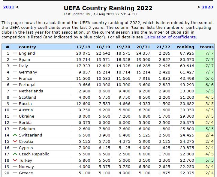 Таблиця коефіцієнтів УЄФА. Від Зорі допомоги теж немає - изображение 1
