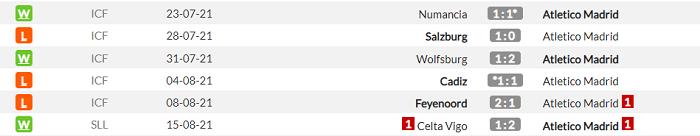 Атлетико - Эльче. Анонс и прогноз матча Примеры на 22.08.2021 - изображение 1