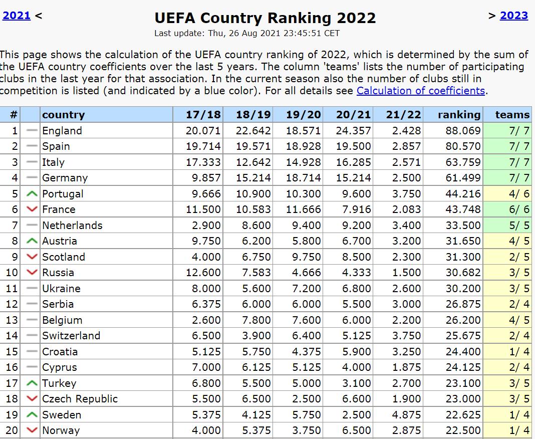 Таблиця коефіцієнтів УЄФА. У гонитві за Росією та Шотландією - изображение 1