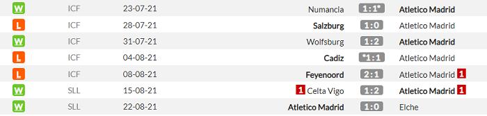 Атлетико - Вильярреал. Анонс и прогноз матча Примеры на 29.08.2021 - изображение 1