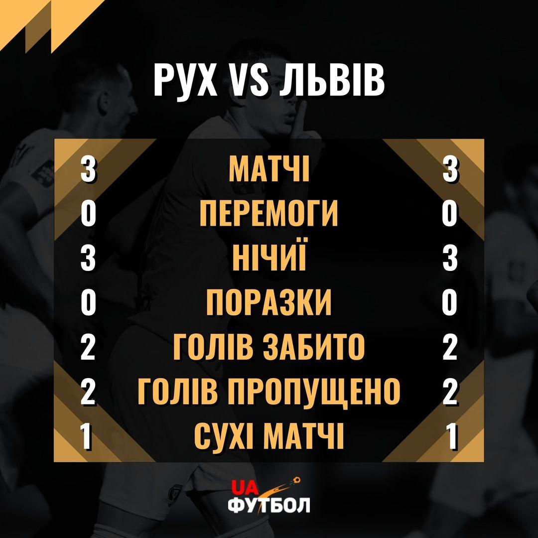 Рух - Львов. Анонс и прогноз матча УПЛ на 29 августа 2021 - изображение 3