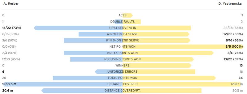 Ястремская не подала на матч и проиграла Кербер на US Open. Как это было - изображение 2
