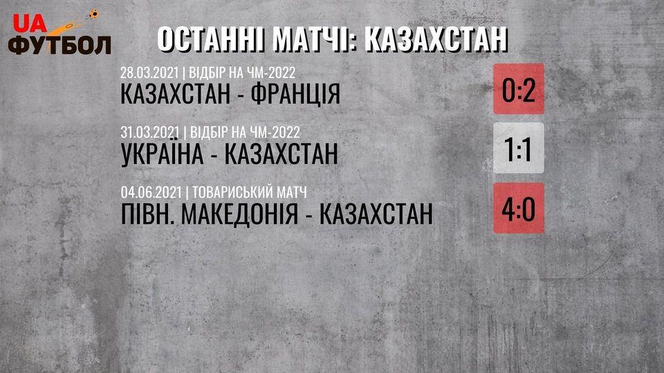 Казахстан - Украина. Анонс и прогноз матча квалификации ЧМ-2022 на 1 сентября 2021 - изображение 1