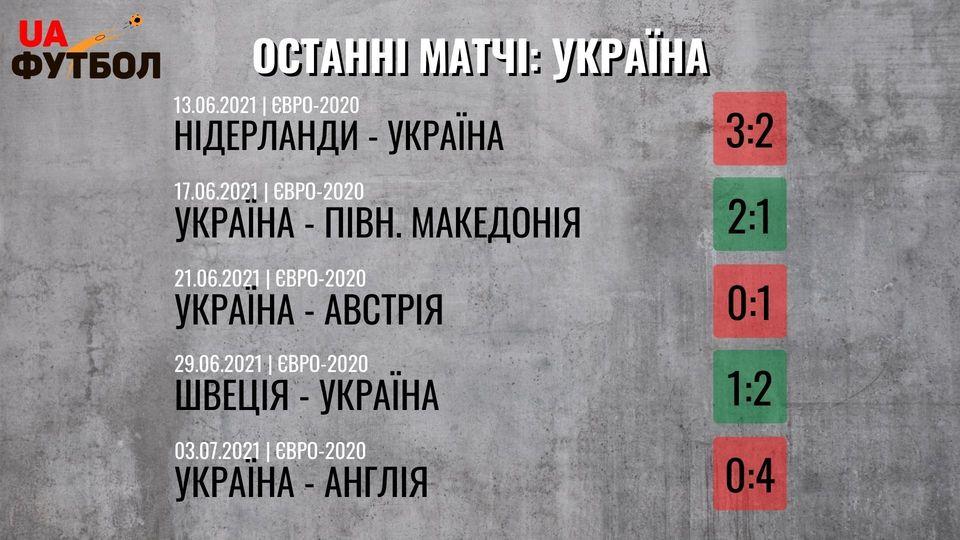 Казахстан - Украина. Анонс и прогноз матча квалификации ЧМ-2022 на 1 сентября 2021 - изображение 2