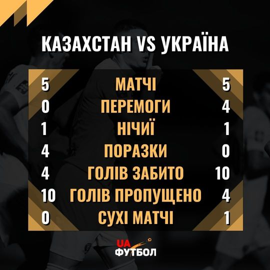 Казахстан - Украина. Анонс и прогноз матча квалификации ЧМ-2022 на 1 сентября 2021 - изображение 3