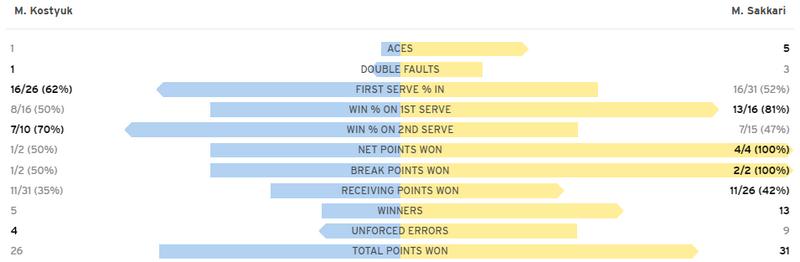 Костюк проиграла Саккари и покинула US Open. Как это было - изображение 1
