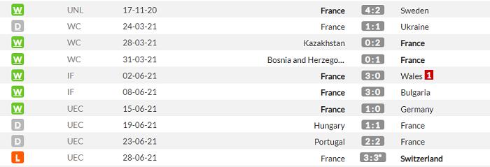 Франция - Босния и Герцеговина. Анонс и прогноз матча квалификации ЧМ на 1.09.2021 - изображение 1