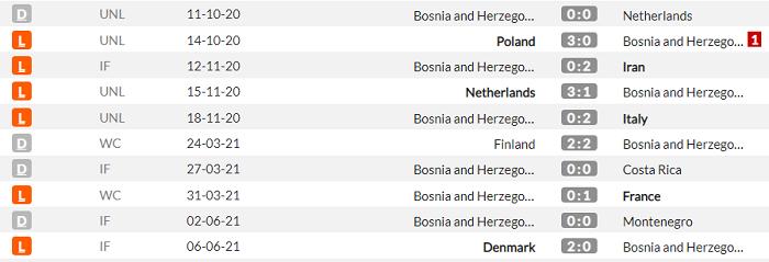 Франция - Босния и Герцеговина. Анонс и прогноз матча квалификации ЧМ на 1.09.2021 - изображение 2
