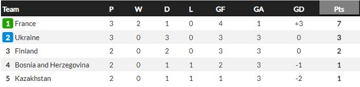 Франция - Босния и Герцеговина. Анонс и прогноз матча квалификации ЧМ на 1.09.2021 - изображение 3