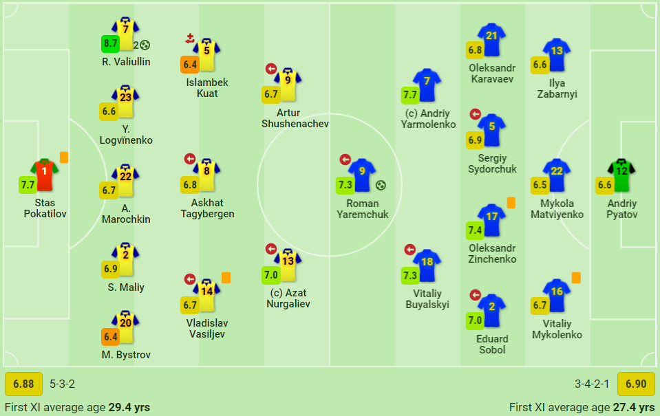 WhoScored і SofaScore назвали Ярмоленка найкращим гравцем збірної України в матчі з Казахстаном - изображение 2