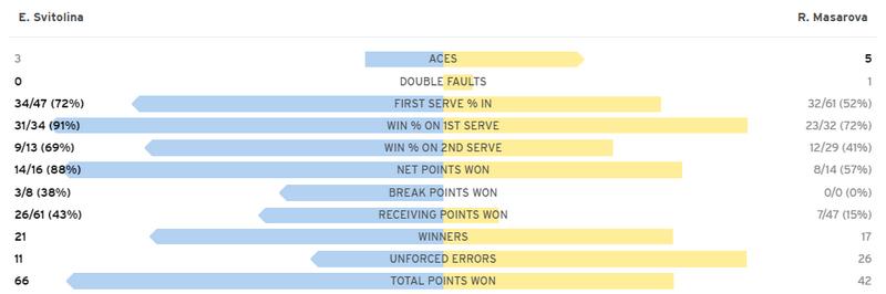 Свитолина на классе вышла в 3-й раунд US Open. Как это было - изображение 1