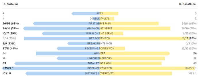 Свитолина уверенно обыграла россиянку в 3-м раунде US Open. Как это было - изображение 1