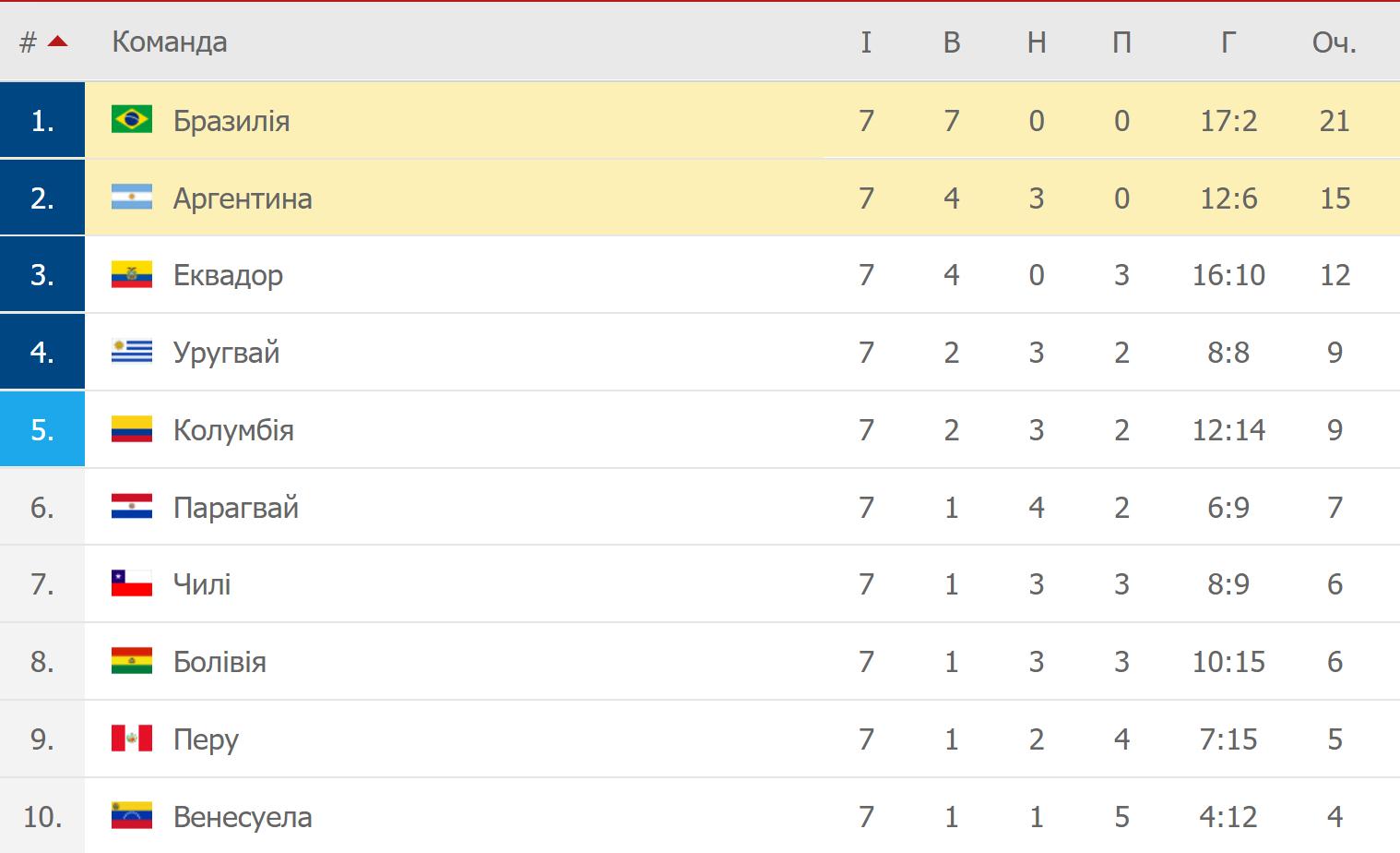Бразилия - Аргентина. Анонс и прогноз на матч отбора на ЧМ 05.09.2021 - изображение 1