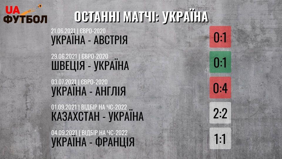 Чехия - Украина. Анонс и прогноз матча на 8 сентября 2021 - изображение 2