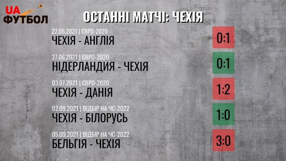 Чехия - Украина. Анонс и прогноз матча на 8 сентября 2021 - изображение 1