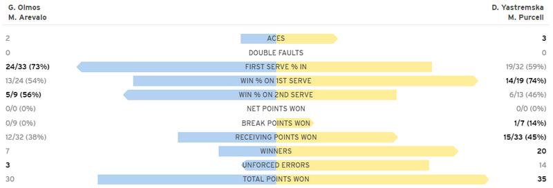 Ястремская проиграла полуфинал US Open в миксте. Как это было - изображение 1