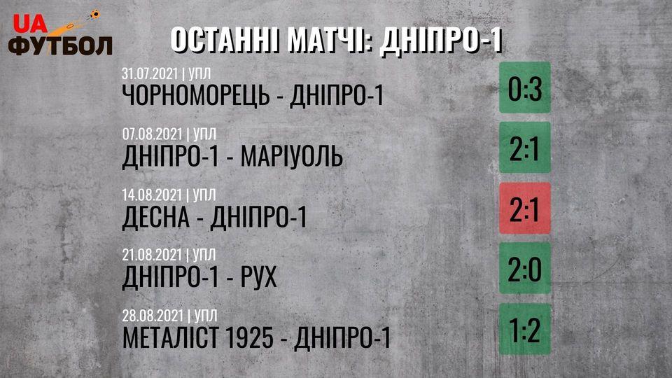 Шахтер - Днепр-1. Анонс и прогноз матча УПЛ на 11 сентября 2021 - изображение 2