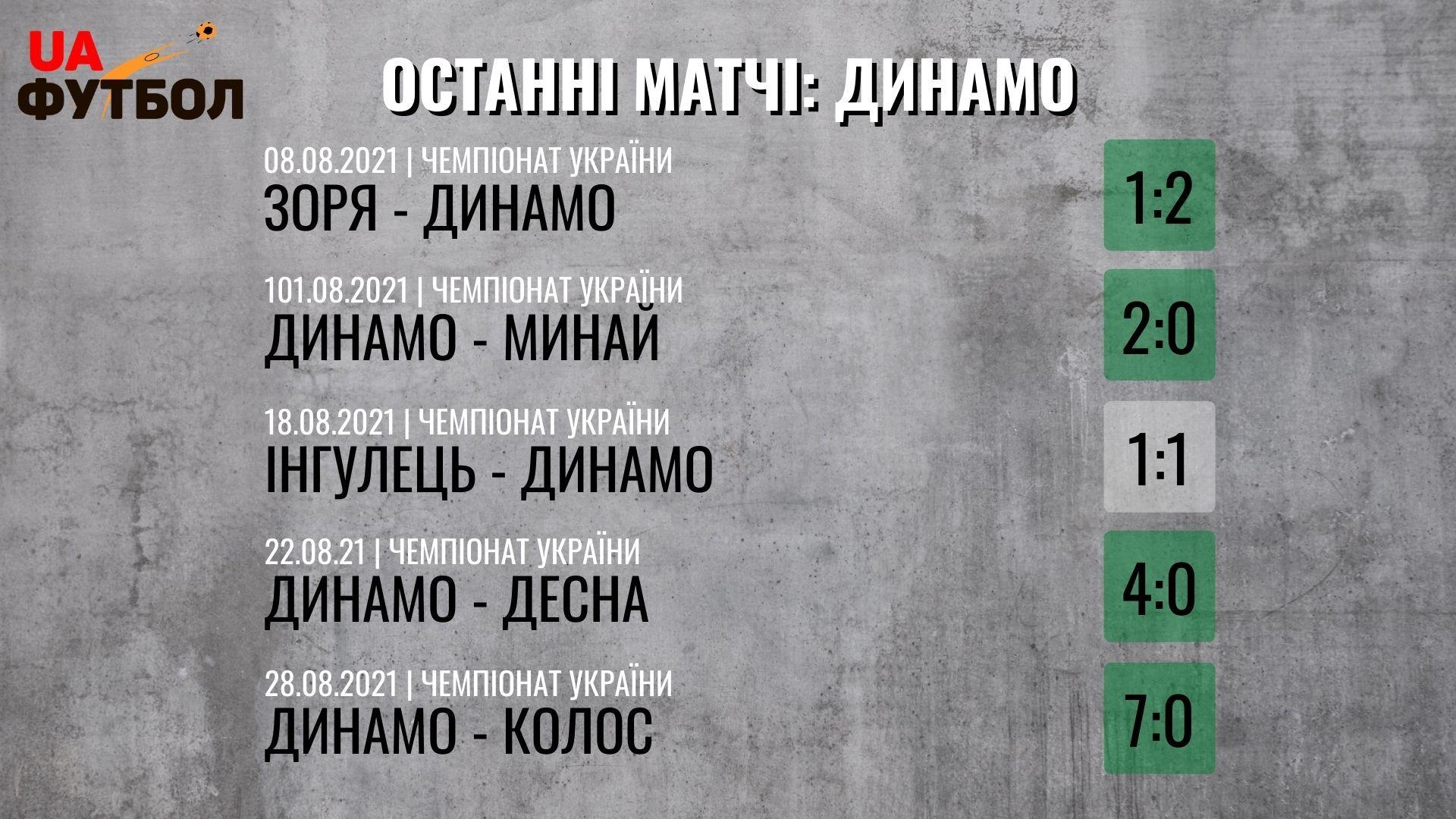 Металлист 1925 - Динамо. Анонс и прогноз на матч УПЛ 11.09.2021 - изображение 2