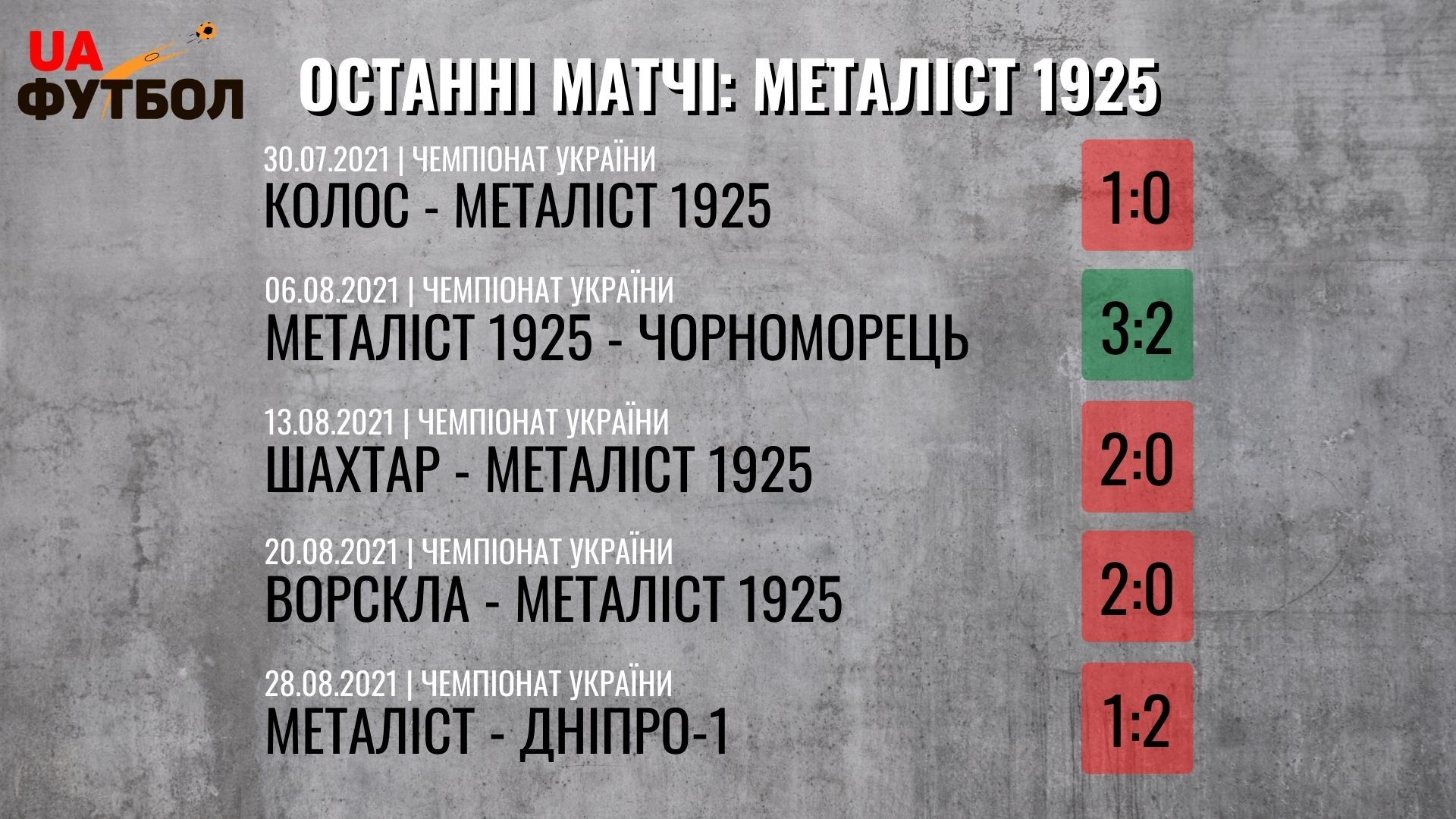Металлист 1925 - Динамо. Анонс и прогноз на матч УПЛ 11.09.2021 - изображение 1