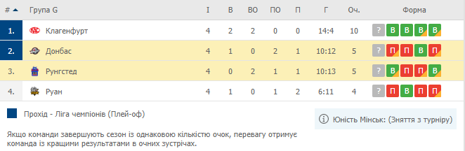 Лига Чемпионов. Донбасс проиграл Рунгстеду в четвертом матче Лиги чемпионов - изображение 1