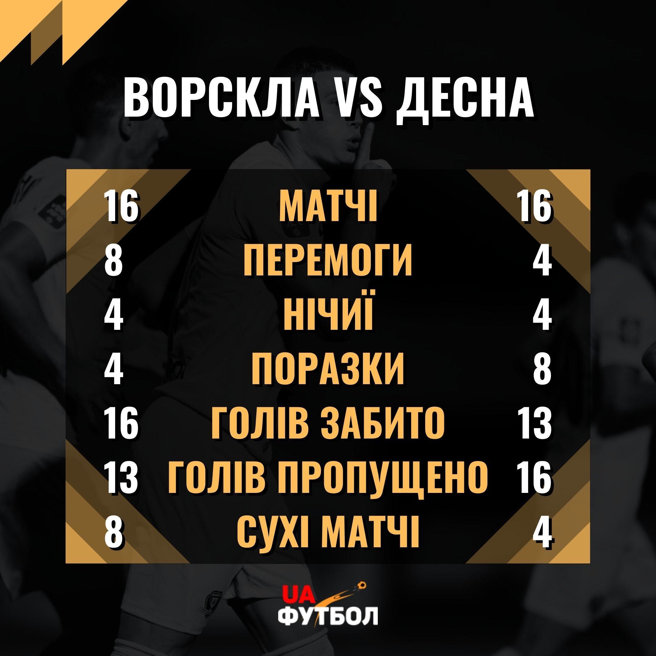 Ворскла - Десна. Анонс и прогноз на матч УПЛ 12.09.2021 - изображение 3