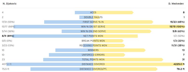 Джокович в трех сетах проиграл финал US Open. Как это было - изображение 2