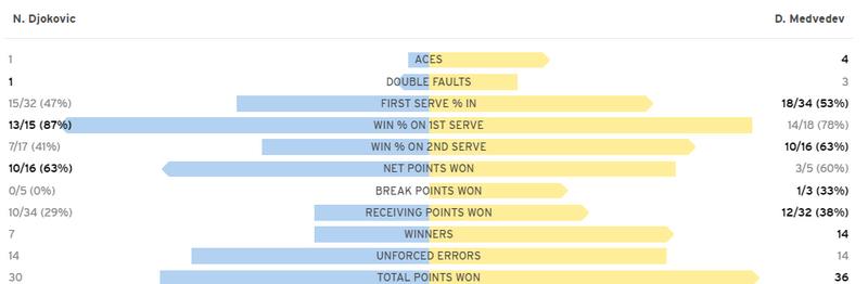 Джокович в трех сетах проиграл финал US Open. Как это было - изображение 1