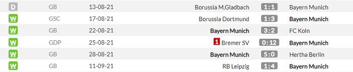 Призраки 2:8. Барселона - Бавария. Анонс и прогноз матча Лиги чемпионов на 14.09.2021 - изображение 2