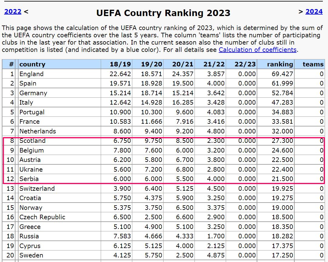 Таблица коэффициентов. Черепашья хода Украины, России и Шотландии. За спиной бегут семимильными шагами - изображение 1