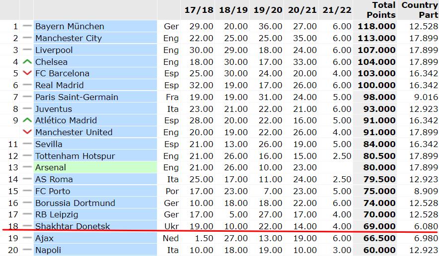 Рейтинг клубов УЕФА. Шахтер держится на восемнадцатом месте, Динамо – в топ-30, Заря наравне с Ференцварошом - изображение 1
