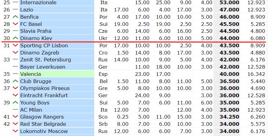 Рейтинг клубов УЕФА. Шахтер держится на восемнадцатом месте, Динамо – в топ-30, Заря наравне с Ференцварошом - изображение 2