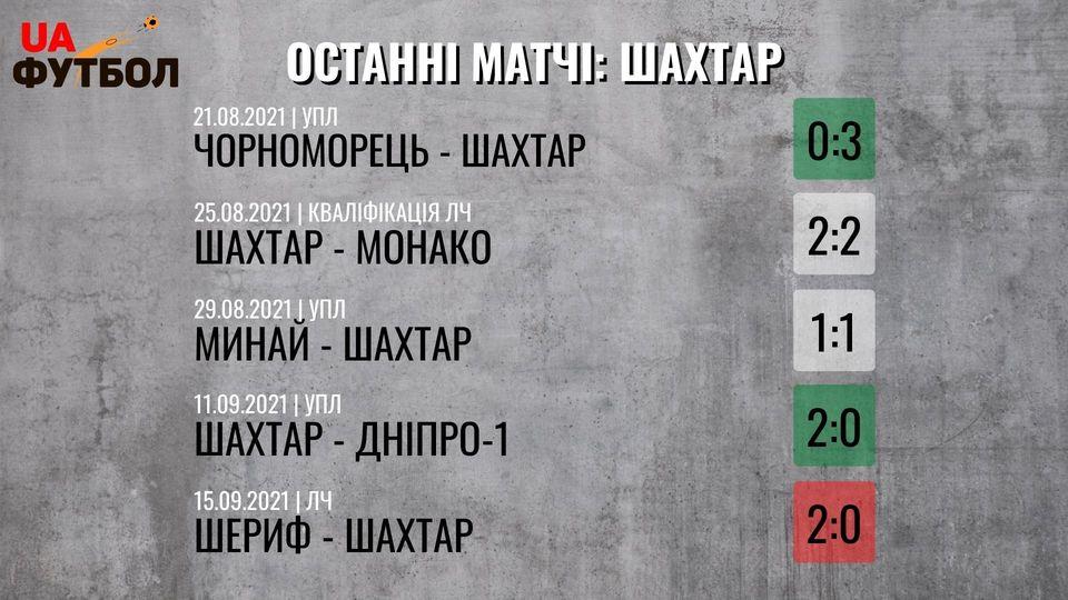 Мариуполь - Шахтер. Анонс и прогноз матча УПЛ на 18 сентября 2021 - изображение 2