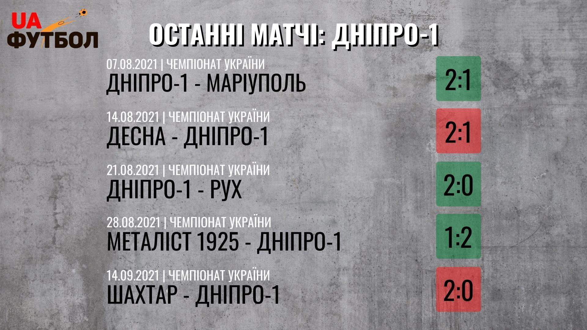 Днепр-1 - Верес. Анонс и прогноз на матч УПЛ 18.09.2021 - изображение 1