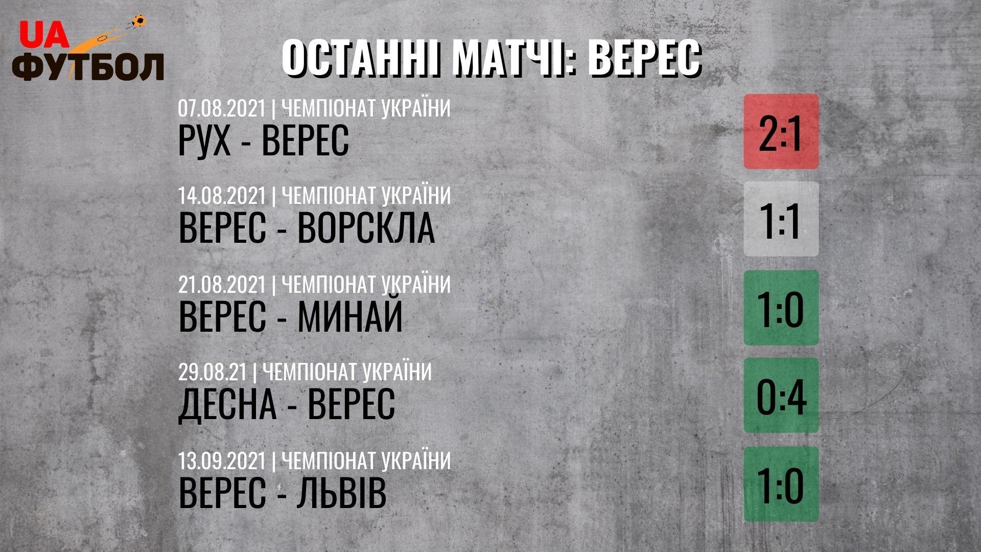 Днепр-1 - Верес. Анонс и прогноз на матч УПЛ 18.09.2021 - изображение 2