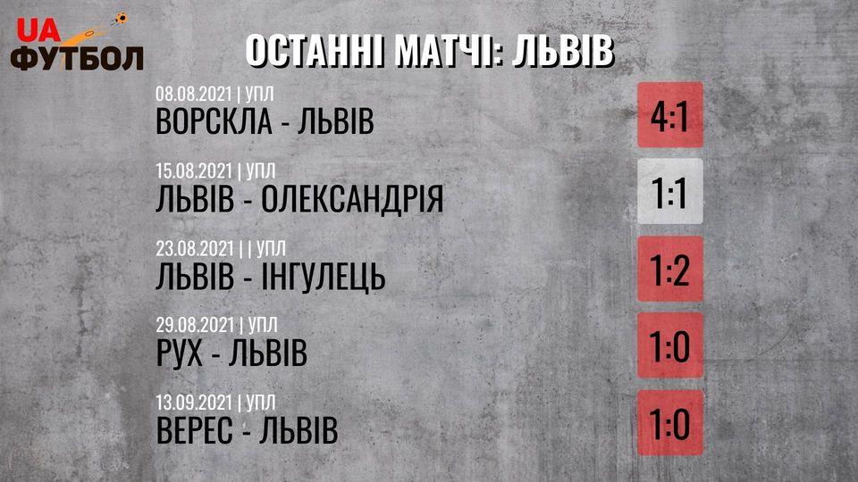 Львов - Металлист 1925. Анонс и прогноз матча УПЛ на 19 сентября 2021 - изображение 1