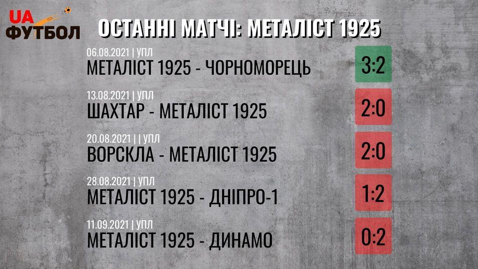 Львов - Металлист 1925. Анонс и прогноз матча УПЛ на 19 сентября 2021 - изображение 2