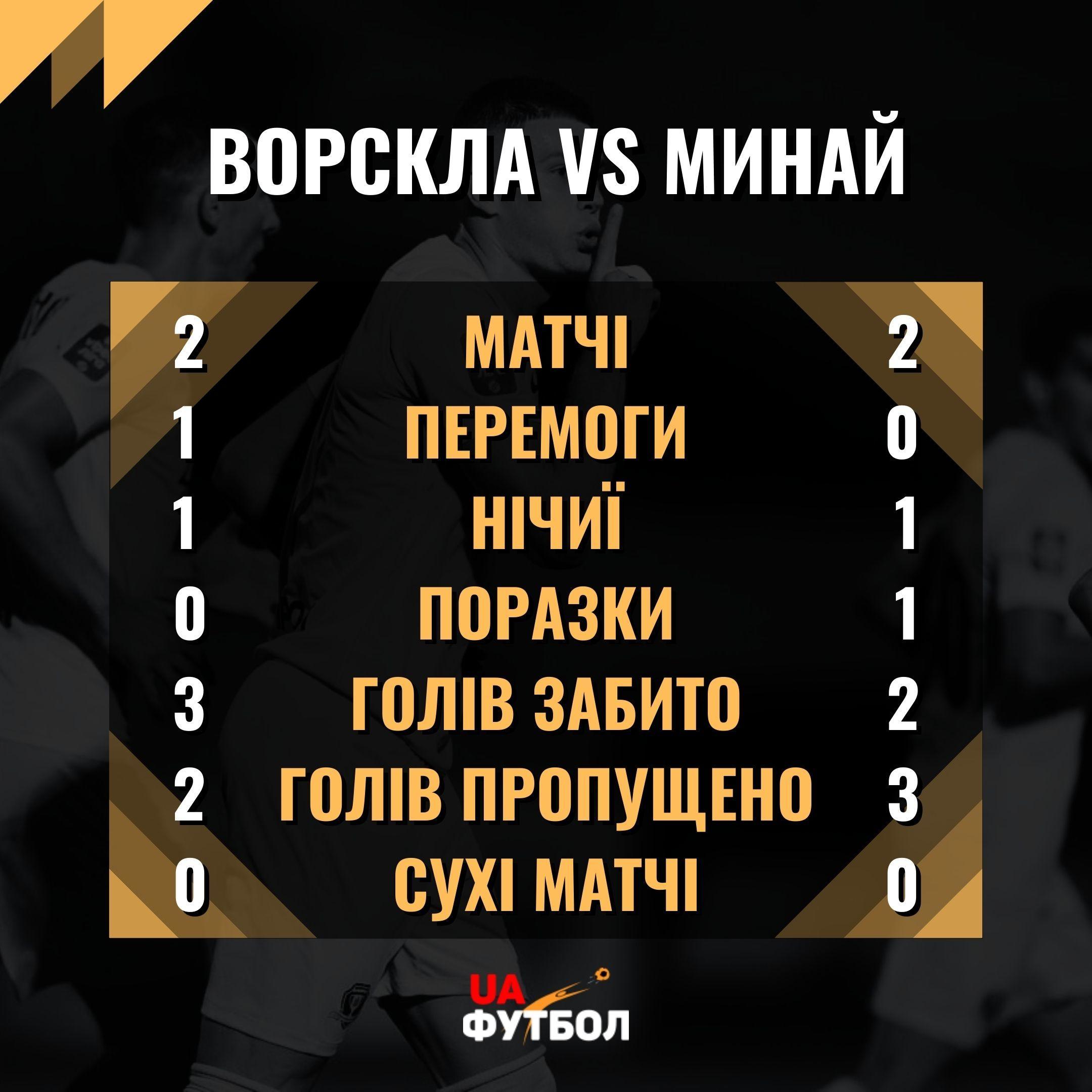 Ворскла - Минай. Анонс и прогноз на матч УПЛ - изображение 3