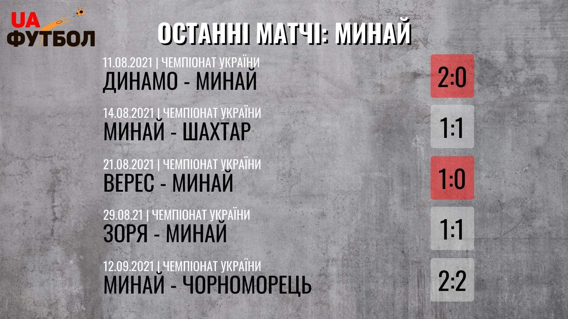 Ворскла - Минай. Анонс и прогноз на матч УПЛ - изображение 2