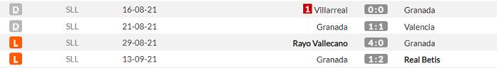 Барселона - Гранада. Анонс та прогноз матчу Прімери на 20.09.2021 - изображение 2