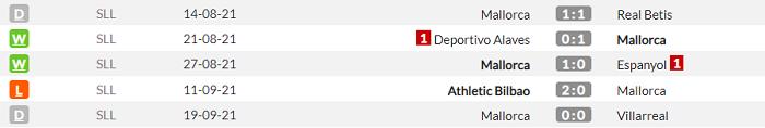 Реал - Мальорка. Анонс та прогноз матчу Прімери на 22.09.2021 - изображение 2